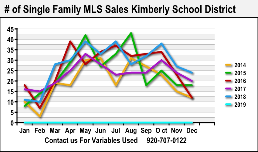 Best Kimberly Realtor Home Sale Data