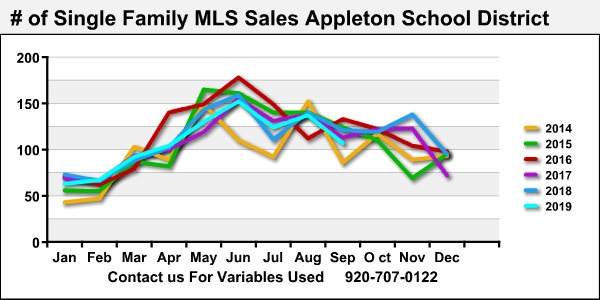Best Appleton Realtor Home Sales Data