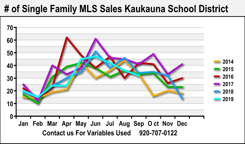 Best Kaukauna Realtor Home Sale Data