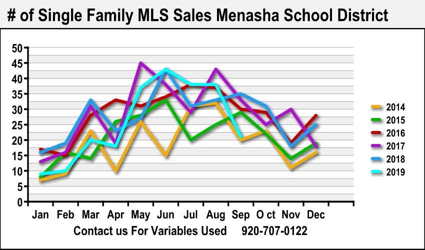 Best Appleton Realtor Home Sales Data