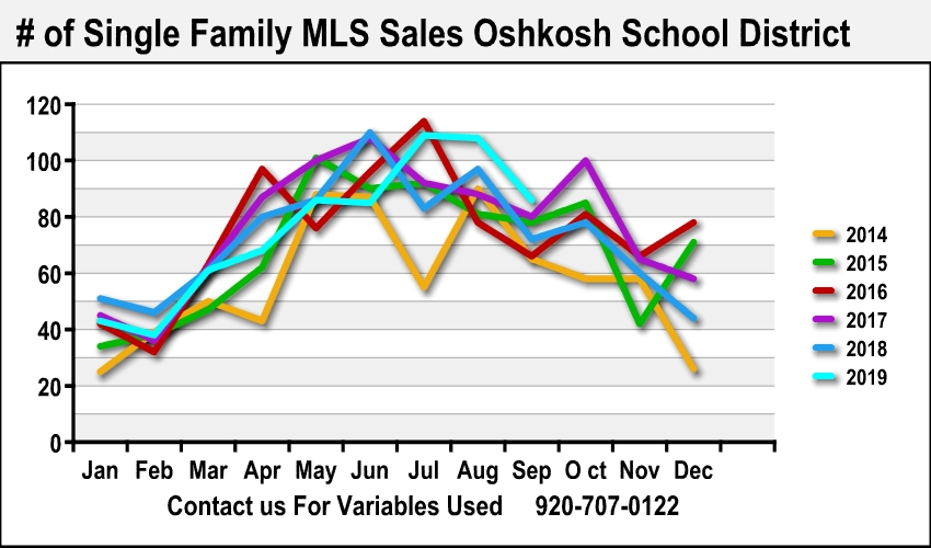 Best Oshkosh Realtor Home Sales Data