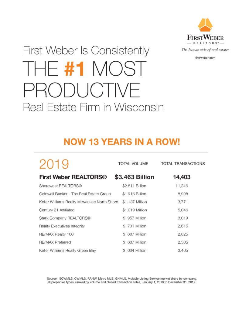 First Weber is best in Wisconsin