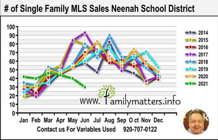 Best Neenah Realtor Home Sales Data 2021