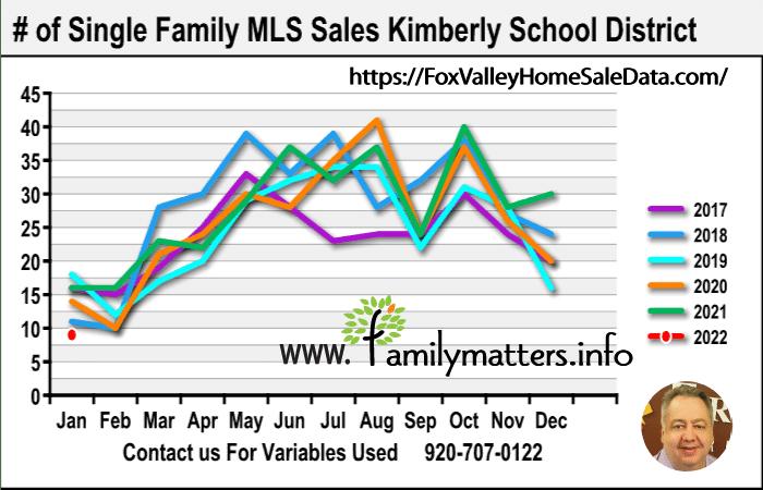 Best Kimberly Realtor Home Sale Data