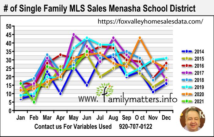 Best Menasha Realtor Home Sales Data