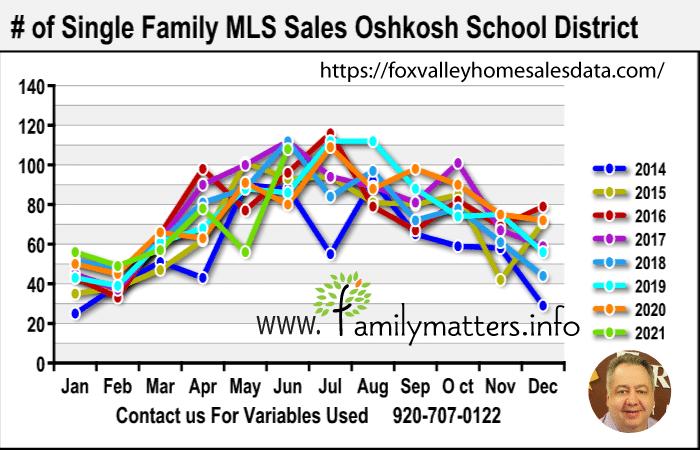 Best Oshkosh Realtor Home Sales Data 2021